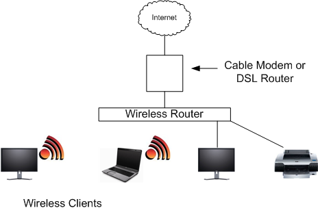 Home Wireless Internet