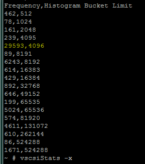 Most Used Block Size