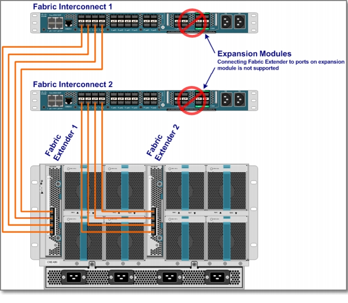 ucs arch0 choosing network failover options with vmware and cisco ucs part i ups wiring diagram at pacquiaovsvargaslive.co