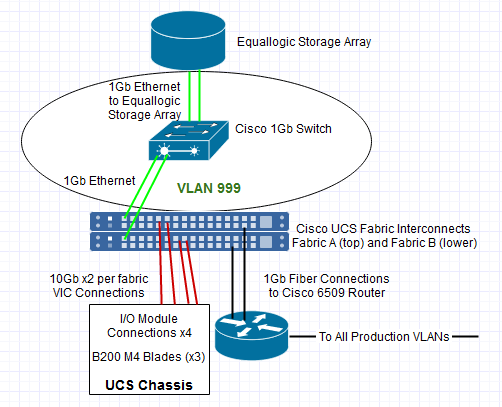 iSCSI-UCS Infrastructure